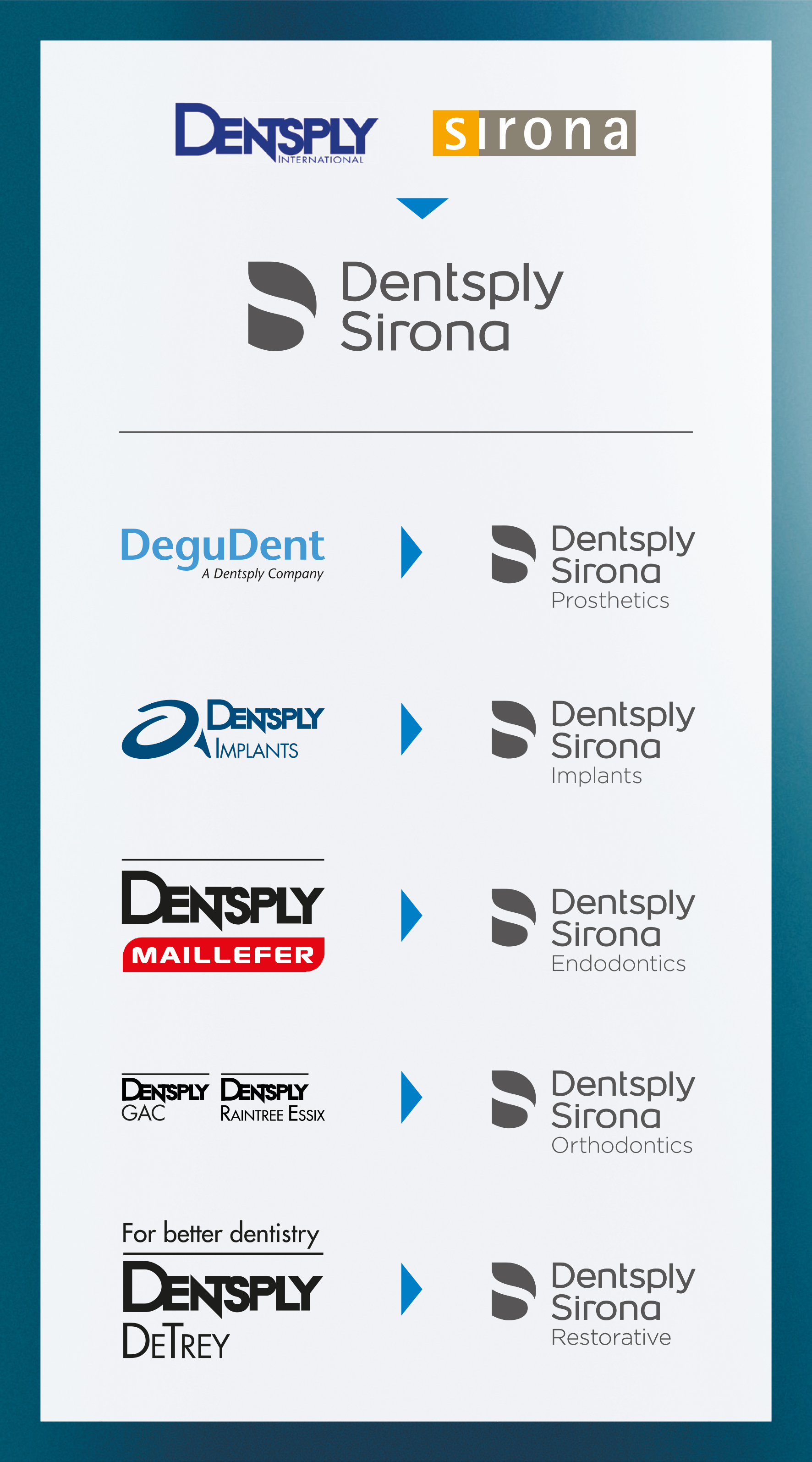 End To End Integrated Solutions From Dentsply Sirona From